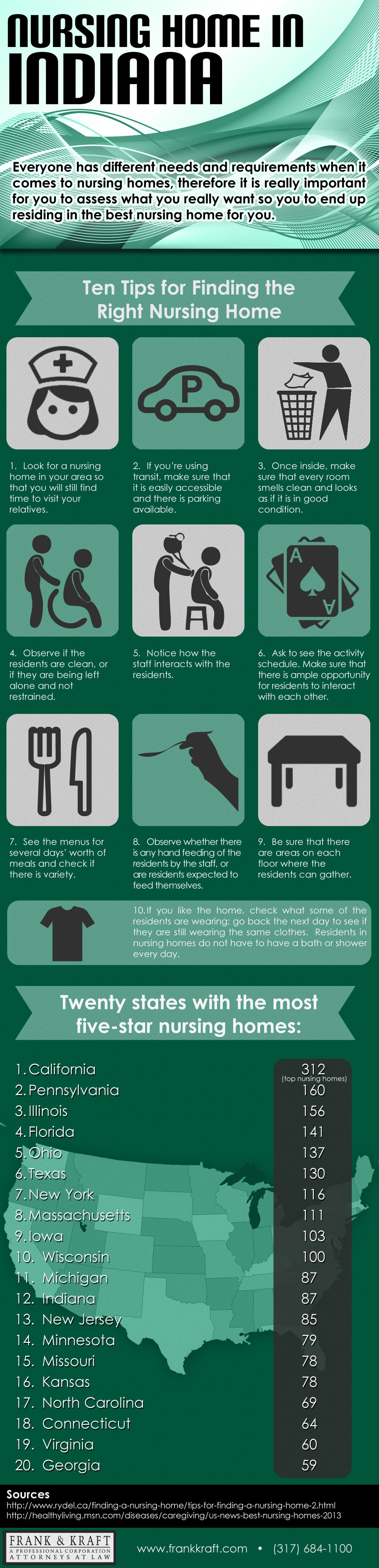 Nursing Home in Indiana - Kraft Infographics